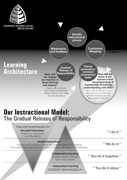 Learning Architecture A4 Poster