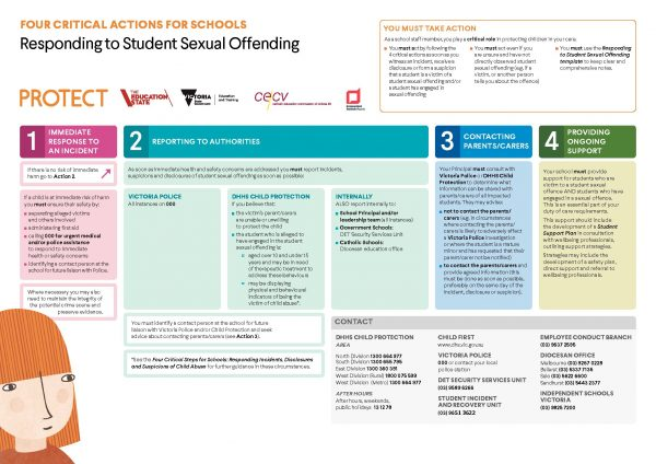 Four Critical Actions - Student's Offending