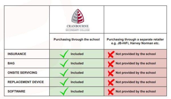 Netbook Purchasing details